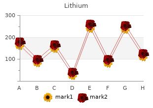 cheapest lithium