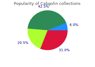 trusted 0.5 mg cabgolin