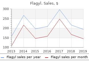 purchase flagyl 250 mg amex