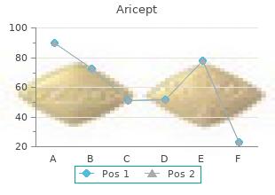 purchase generic aricept line