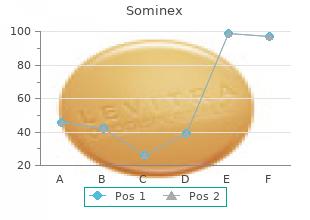 cheap sominex on line