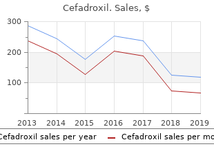 order generic cefadroxil on-line