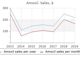 buy amoxil now