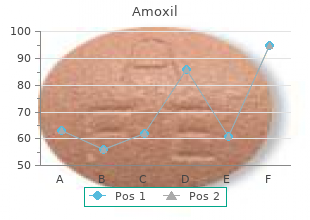 250 mg amoxil fast delivery