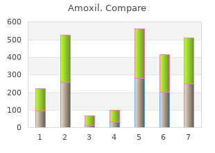 discount amoxil 250 mg free shipping